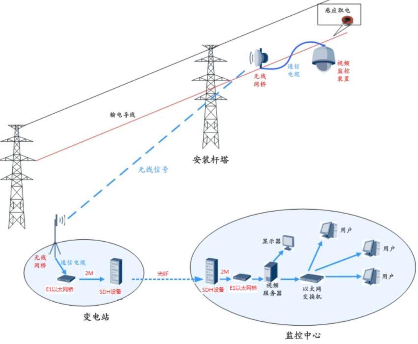 无线远程监控安装