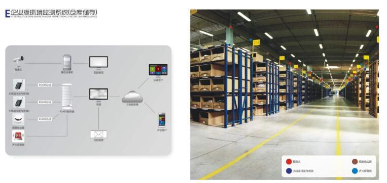 仓库安装监控:2020将是无线运营商的关键决策之年