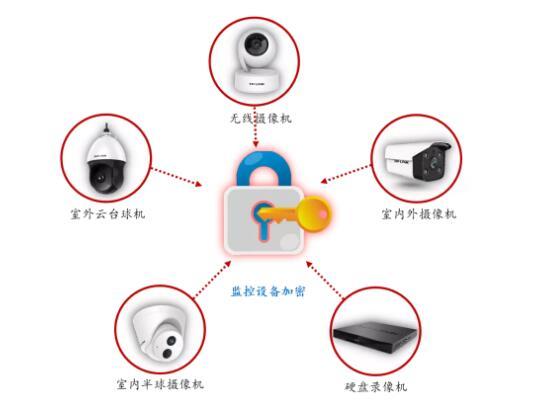 监控维修维护:教你给监控设备设置密码,用起来既安全又放心